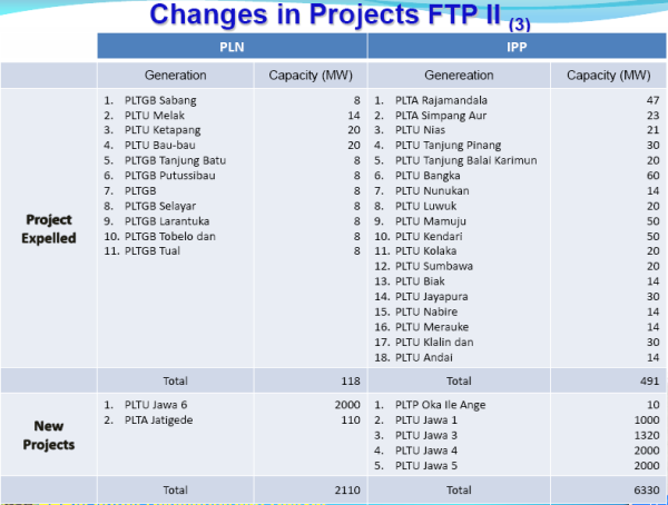Changes in Projects FTP II