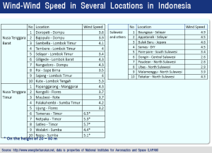 wind speed in several locations in indonesia