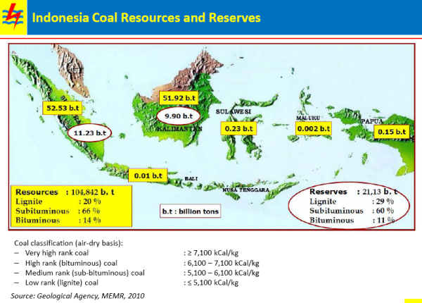 Indonesia Coal Resources and Reserves