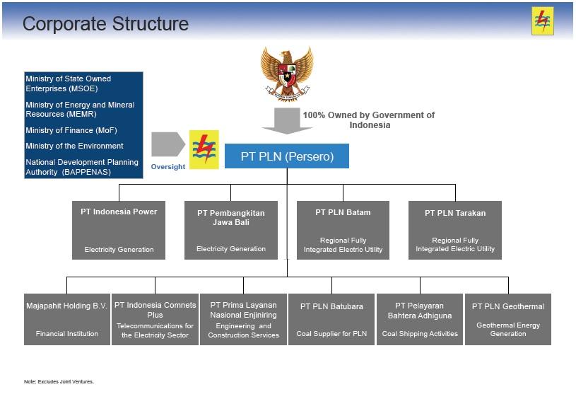 Companies  Indonesia Power Generation